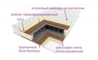 Матрас «Красная Лисичка» Модель №3.