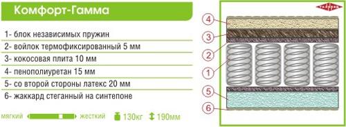 Матрас «Комфорт-гамма» 2000x900