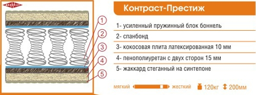 Матрас ортопедический «Эконом-2» 1700*700 - 4 шт.