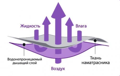 Наматрасник защитный водонепроницаемый «Аквастоп».