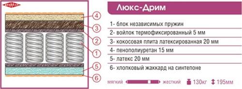 Матрас «Люкс-дрим» 2000x1600