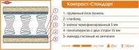 Ортопедический матрас «Контраст-Стандарт».